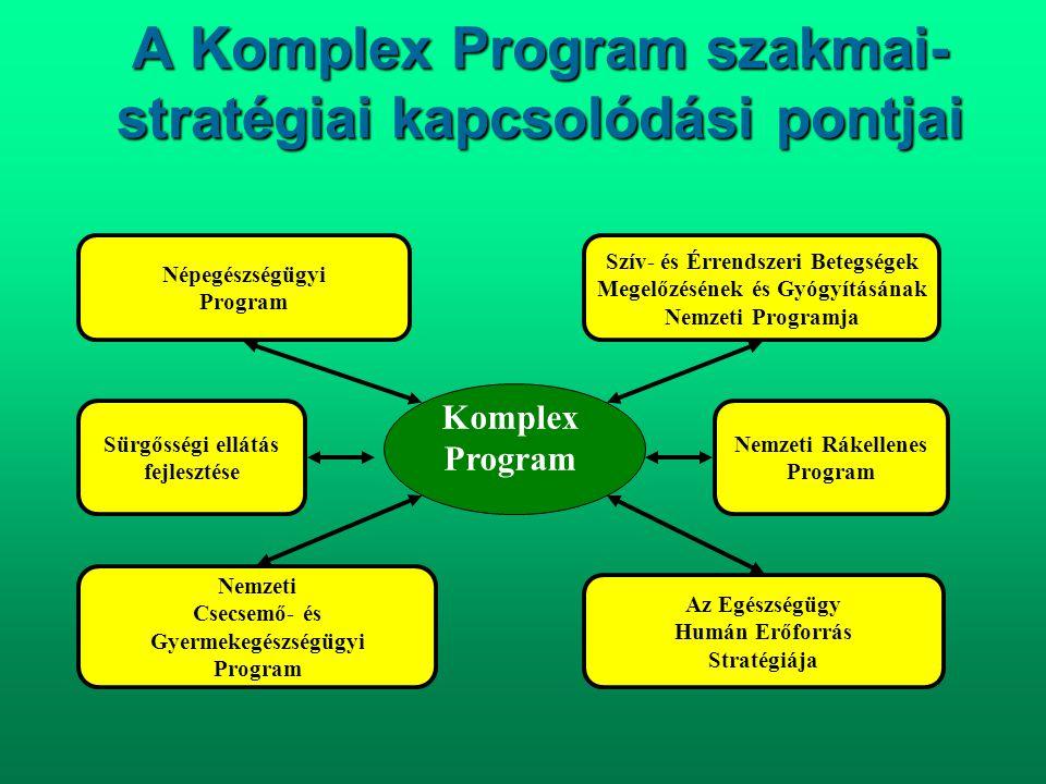 A Komplex Program szakmai-stratégiai kapcsolódási pontjai