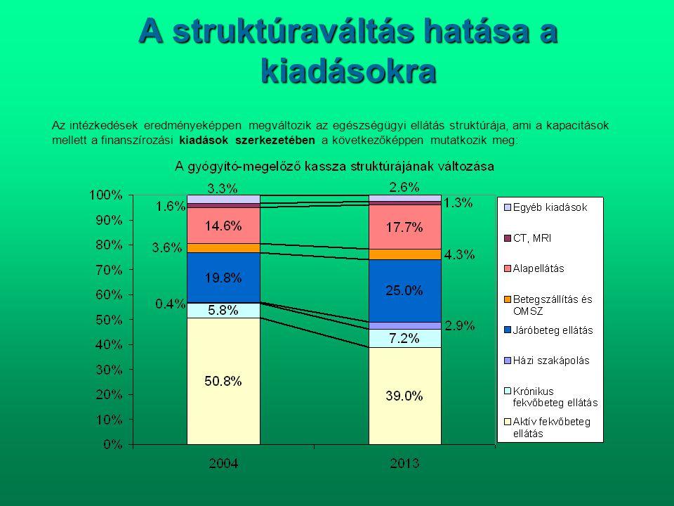 A struktúraváltás hatása a kiadásokra