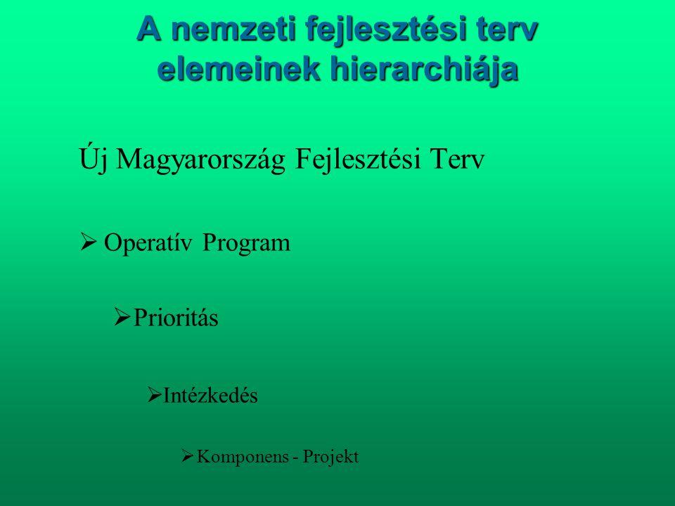 A nemzeti fejlesztési terv elemeinek hierarchiája
