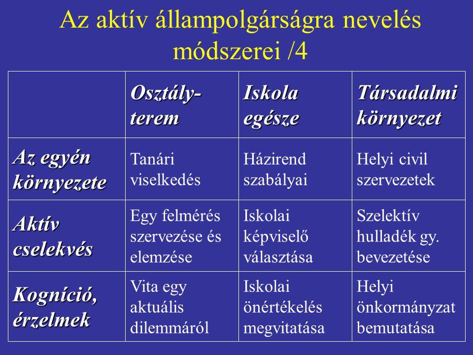Az aktív állampolgárságra nevelés módszerei /4