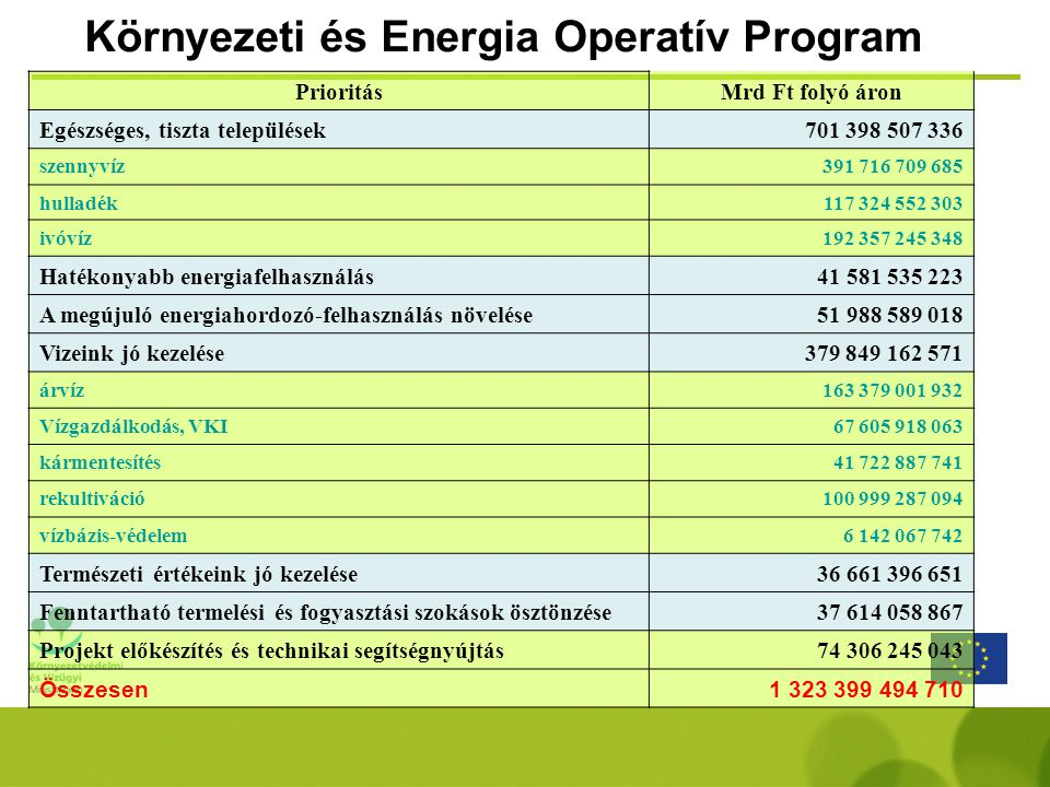Környezeti és Energia Operatív Program