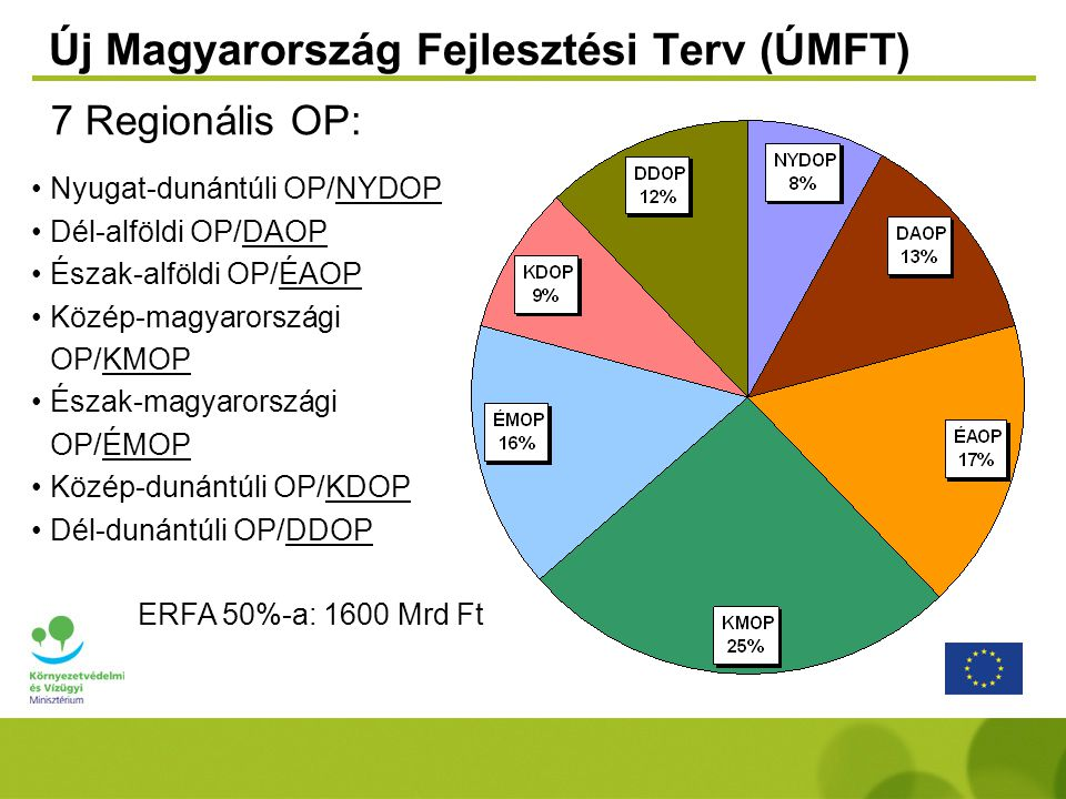 Új Magyarország Fejlesztési Terv (ÚMFT)