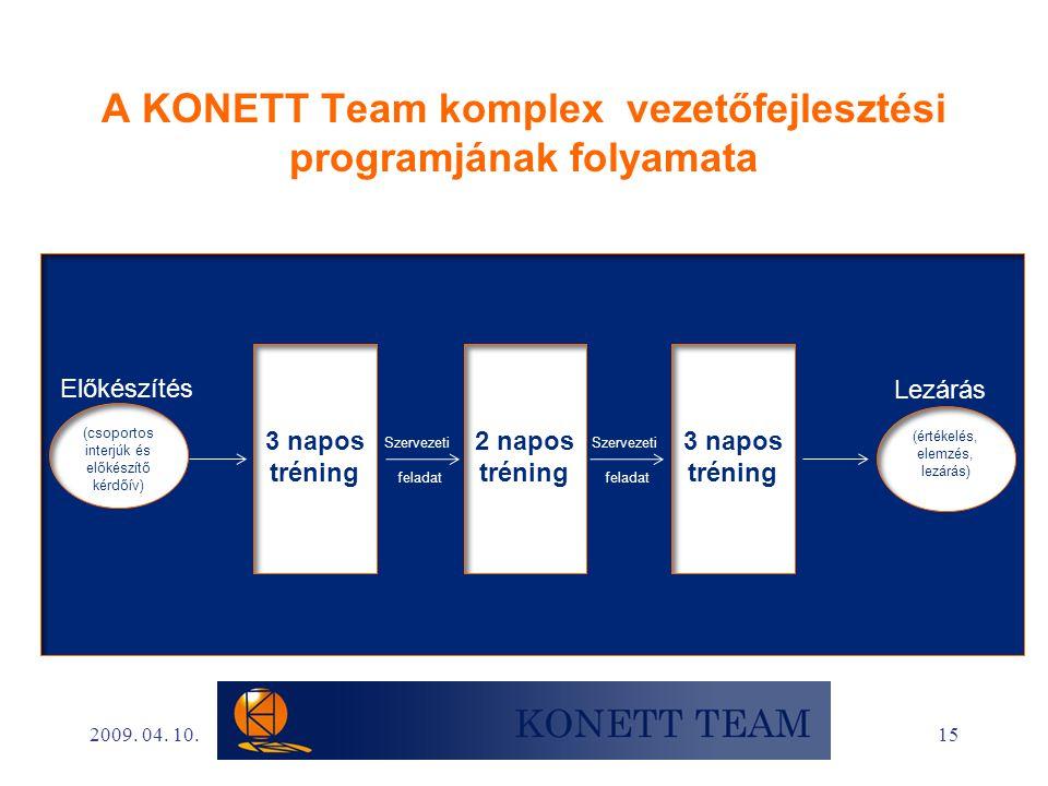 A KONETT Team komplex vezetőfejlesztési programjának folyamata