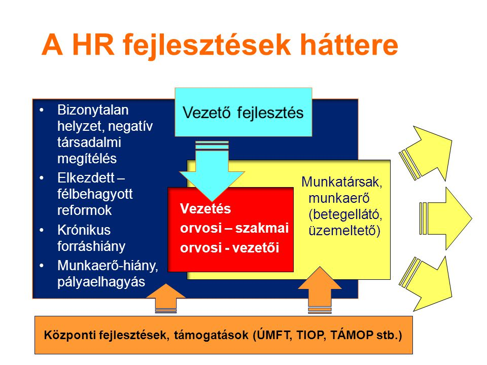 A HR fejlesztések háttere