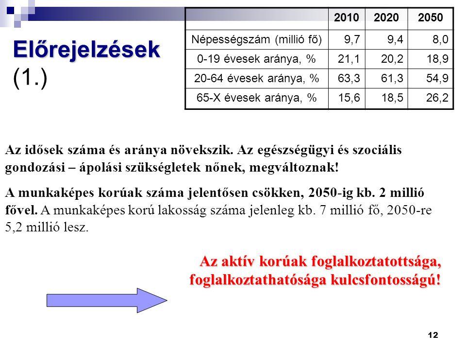 Népességszám (millió fő)