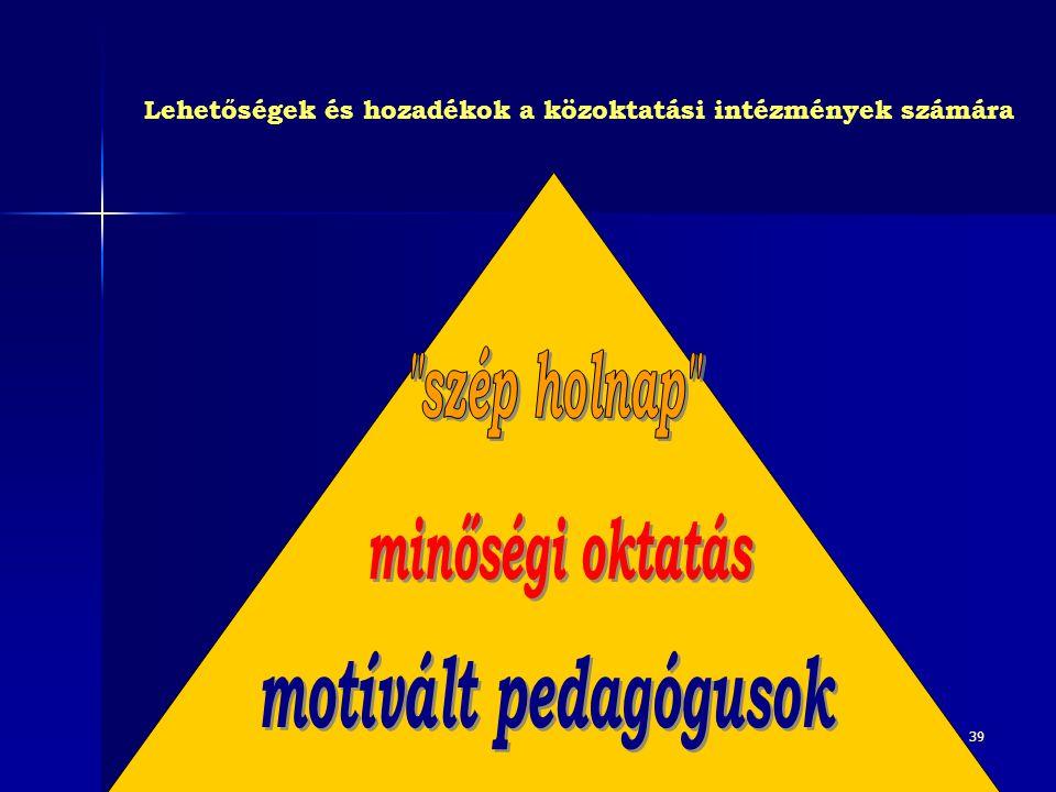 Lehetőségek és hozadékok a közoktatási intézmények számára