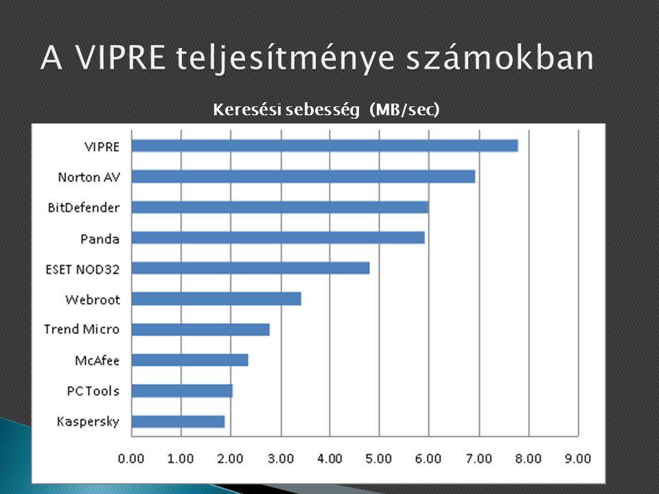 A VIPRE teljesítménye számokban