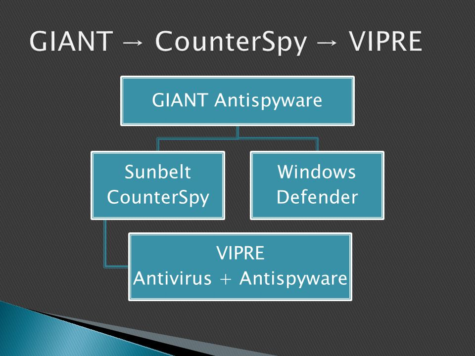 GIANT → CounterSpy → VIPRE