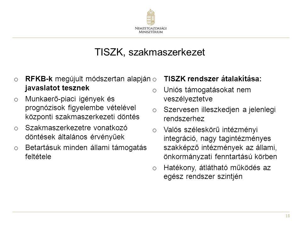 TISZK, szakmaszerkezet