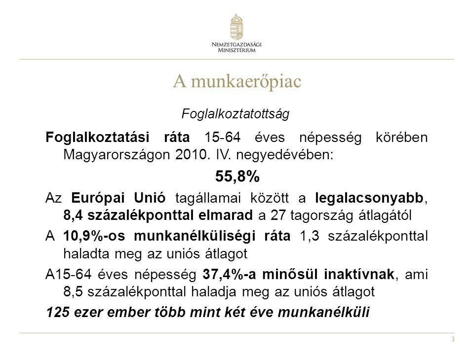 A munkaerőpiac Foglalkoztatottság. Foglalkoztatási ráta 15-64 éves népesség körében Magyarországon 2010. IV. negyedévében: