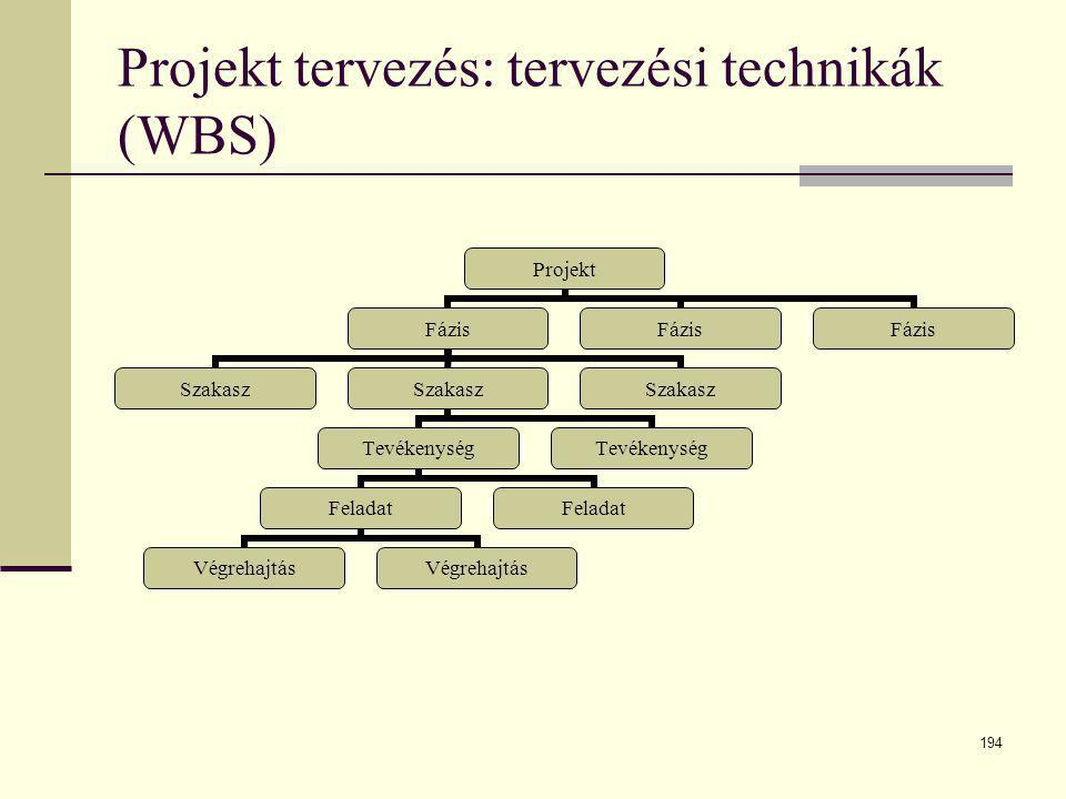 Projekt tervezés: tervezési technikák (WBS)