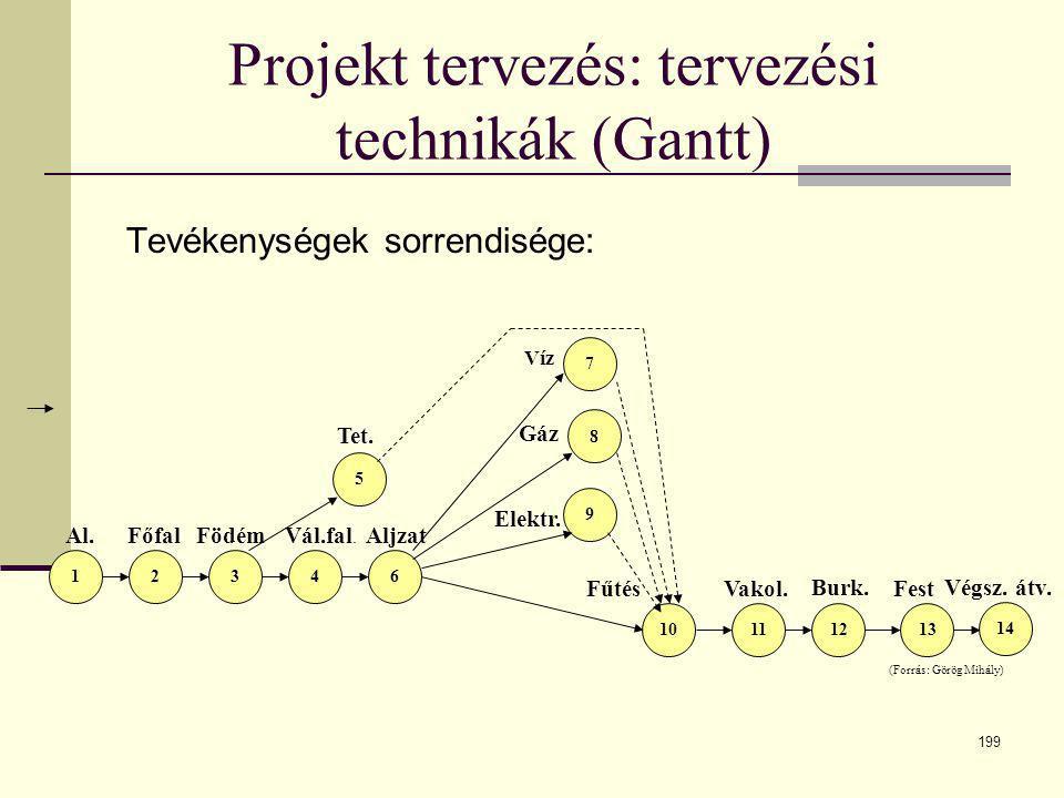 Projekt tervezés: tervezési technikák (Gantt)