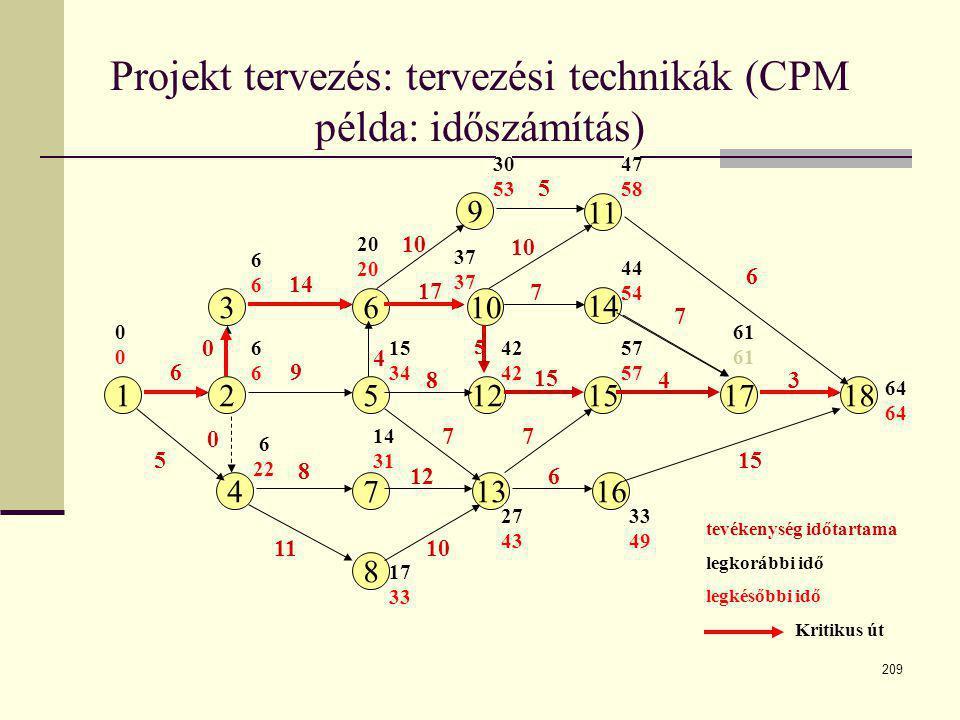 Projekt tervezés: tervezési technikák (CPM példa: időszámítás)