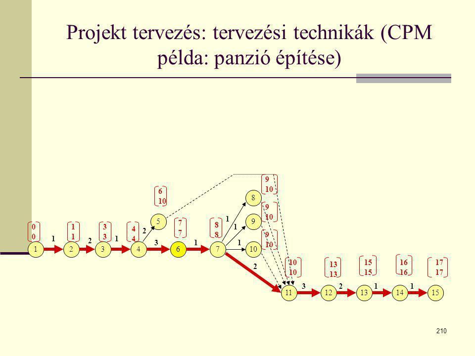 Projekt tervezés: tervezési technikák (CPM példa: panzió építése)