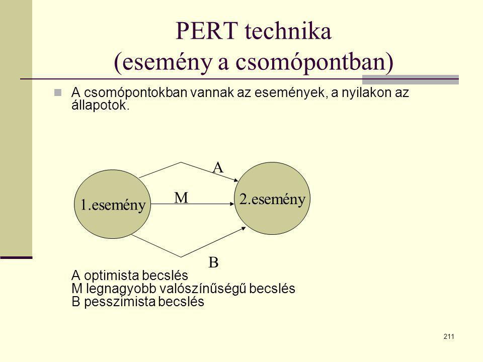 PERT technika (esemény a csomópontban)