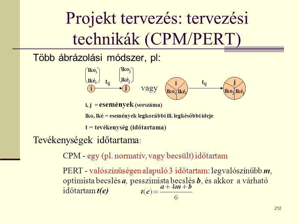 Projekt tervezés: tervezési technikák (CPM/PERT)