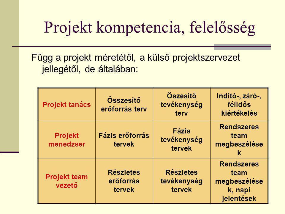 Projekt kompetencia, felelősség