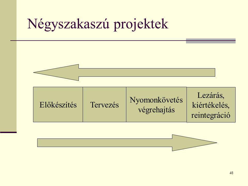 Négyszakaszú projektek