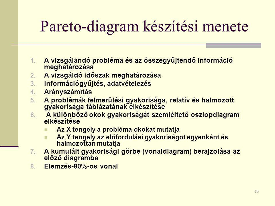 Pareto-diagram készítési menete