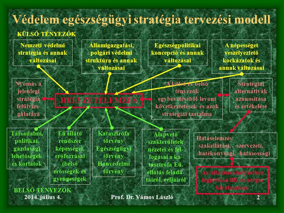 Védelem egészségügyi stratégia tervezési modell