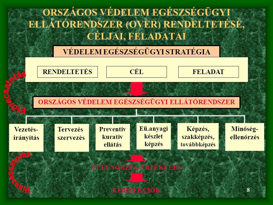 ORSZÁGOS VÉDELEM EGÉSZSÉGÜGYI ELLÁTÓRENDSZER (OVER) RENDELTETÉSE, CÉLJAI, FELADATAI