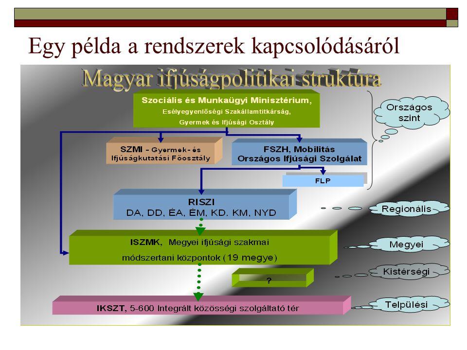 Egy példa a rendszerek kapcsolódásáról