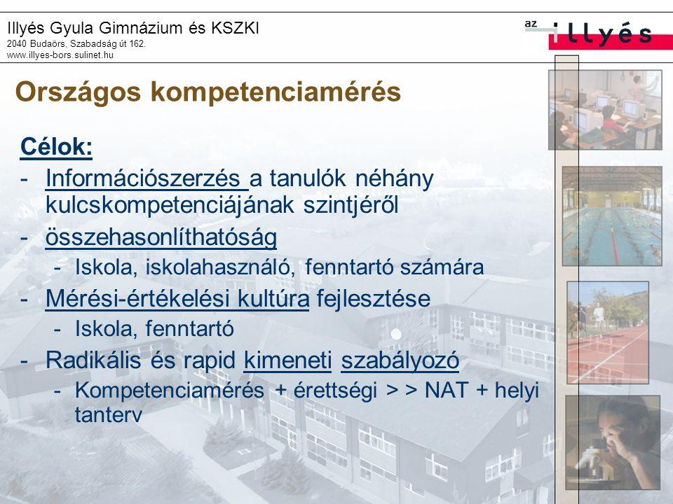 Országos kompetenciamérés