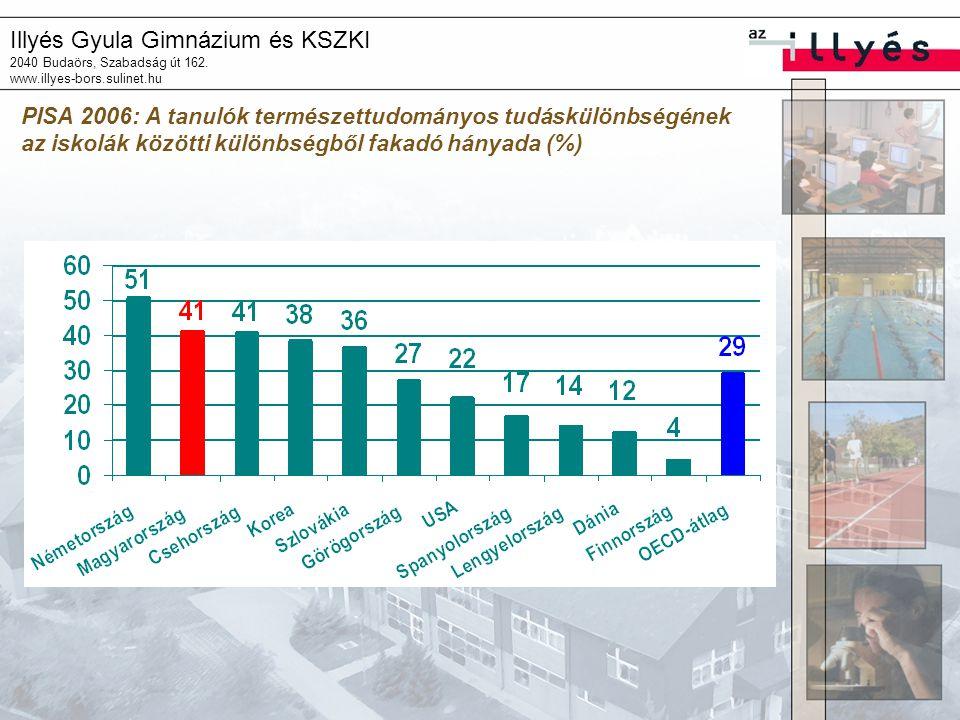 PISA 2006: A tanulók természettudományos tudáskülönbségének az iskolák közötti különbségből fakadó hányada (%)