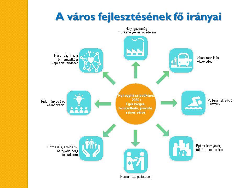 A város fejlesztésének fő irányai
