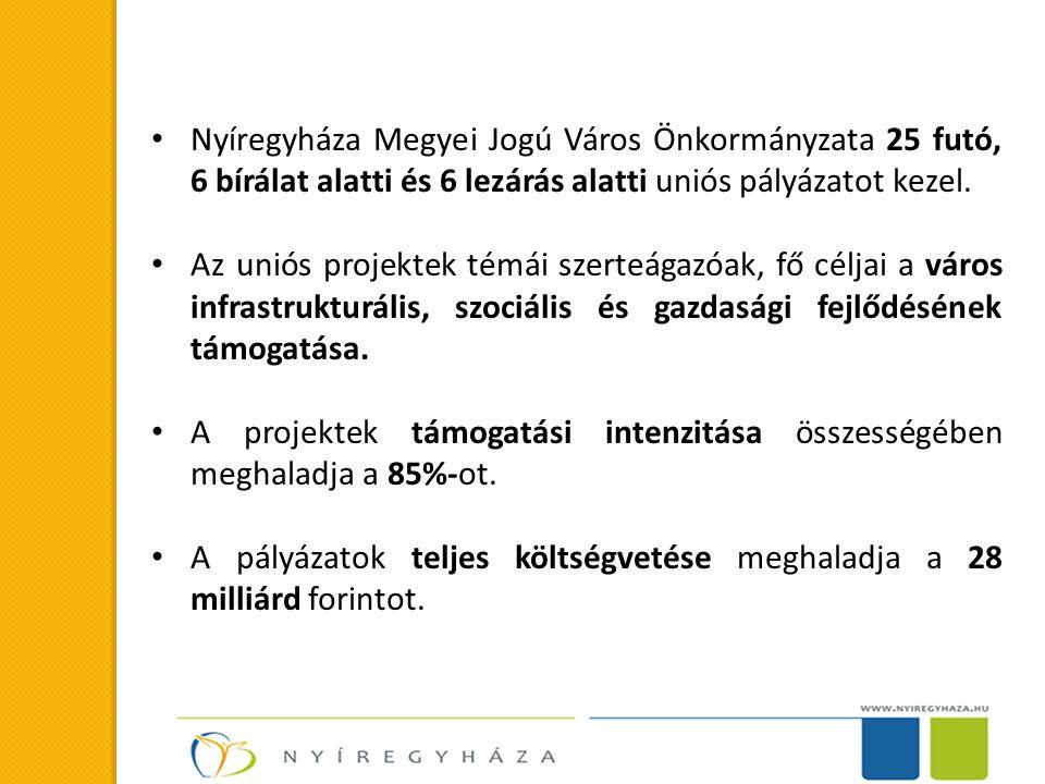 Nyíregyháza Megyei Jogú Város Önkormányzata 25 futó, 6 bírálat alatti és 6 lezárás alatti uniós pályázatot kezel.