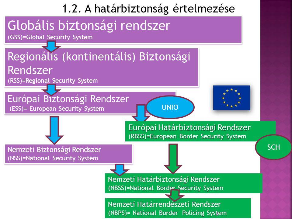 1.2. A határbiztonság értelmezése