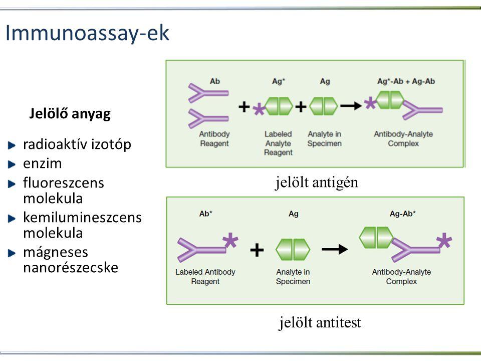 Immunoassay-ek Jelölő anyag radioaktív izotóp enzim
