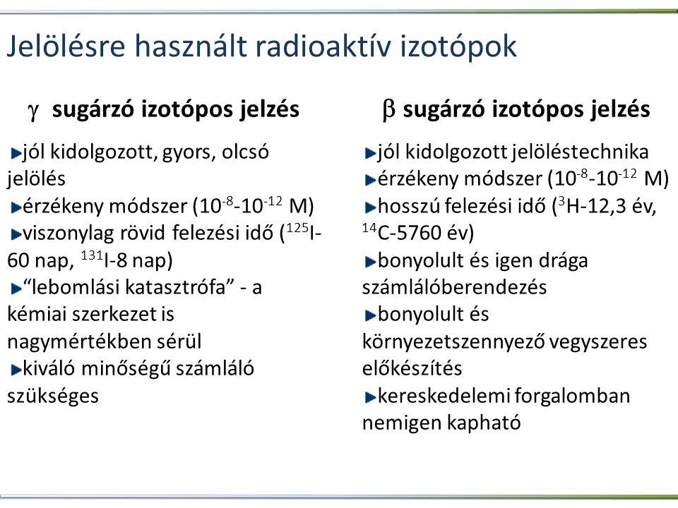 Jelölésre használt radioaktív izotópok