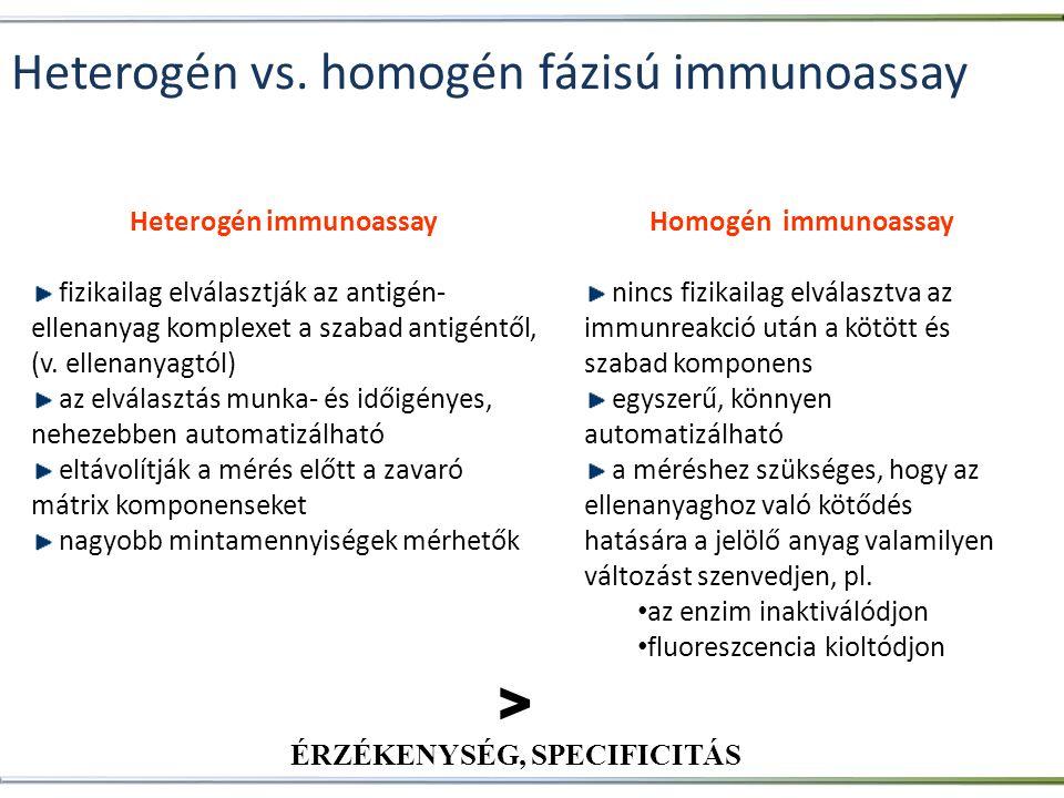 Heterogén vs. homogén fázisú immunoassay