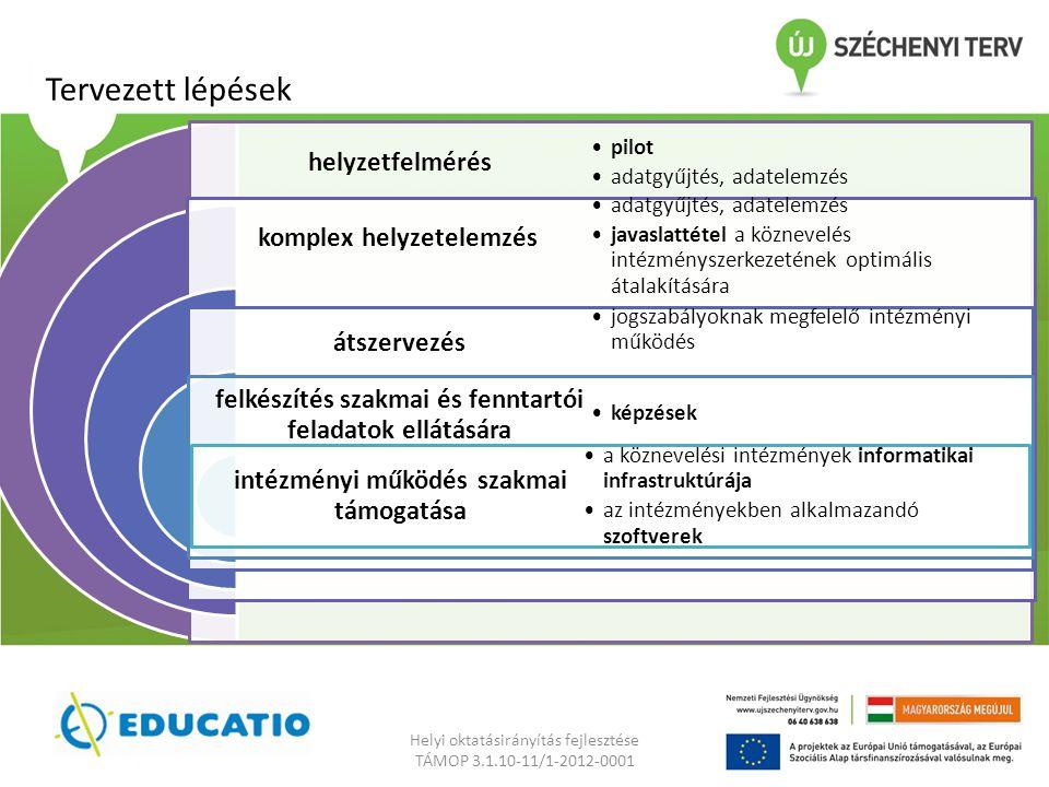 Tervezett lépések helyzetfelmérés komplex helyzetelemzés átszervezés