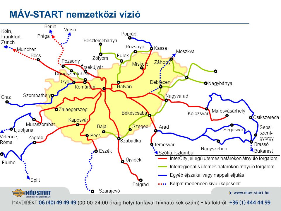 MÁV-START nemzetközi vízió