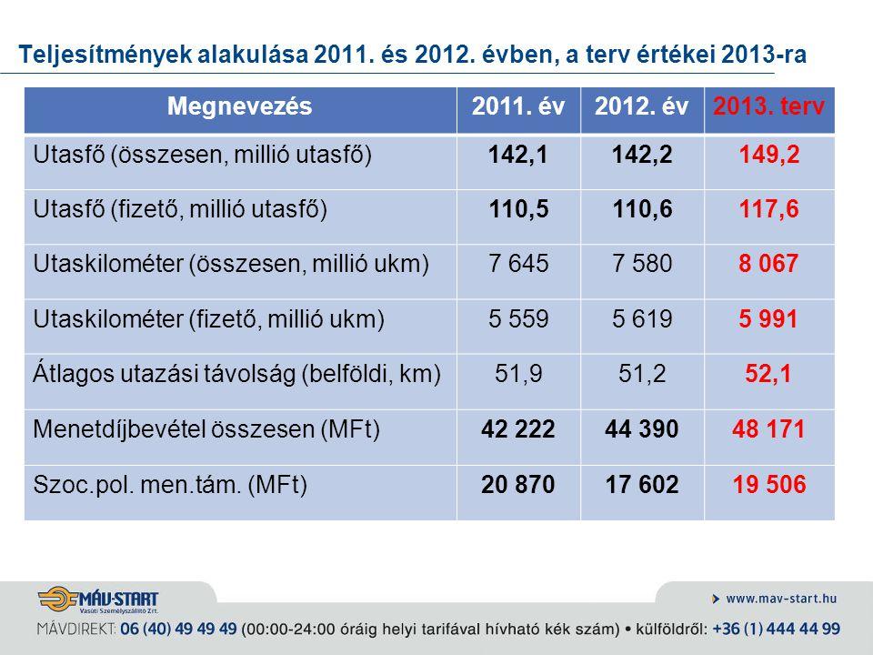 Teljesítmények alakulása 2011. és 2012. évben, a terv értékei 2013-ra