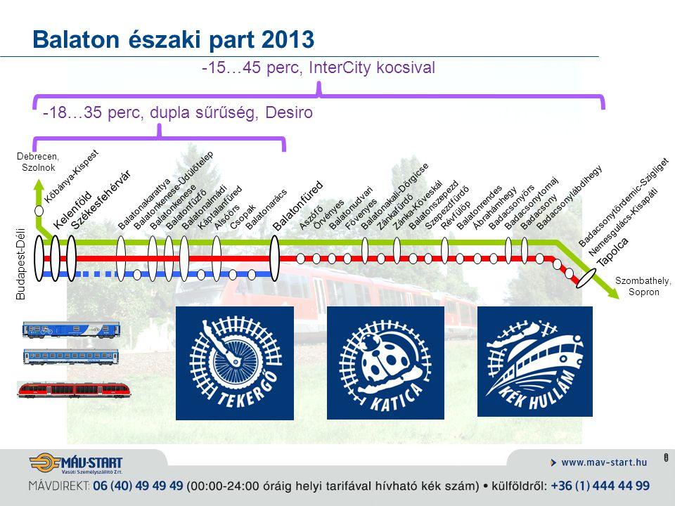 Balaton északi part 2013 -15…45 perc, InterCity kocsival