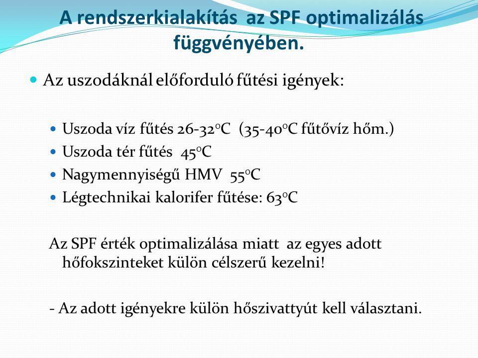A rendszerkialakítás az SPF optimalizálás függvényében.