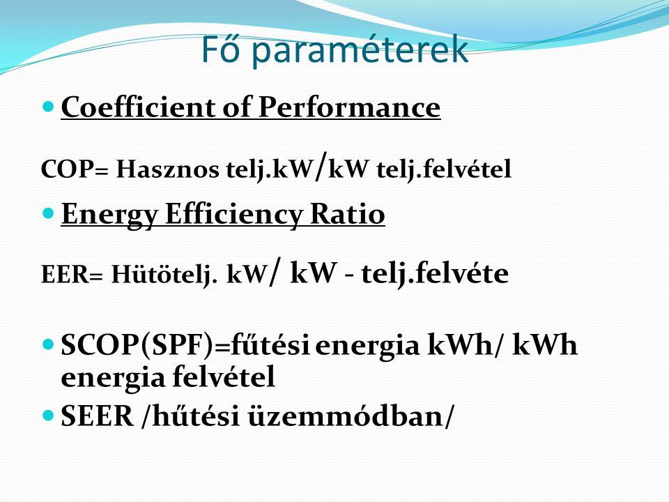 Fő paraméterek Coefficient of Performance Energy Efficiency Ratio