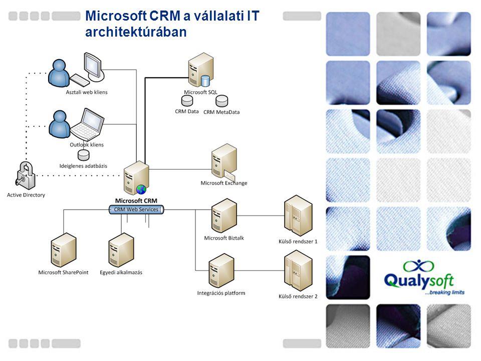 Microsoft CRM a vállalati IT architektúrában