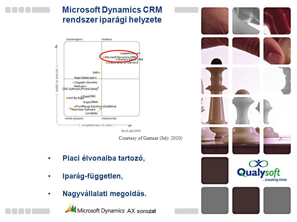Microsoft Dynamics CRM rendszer iparági helyzete