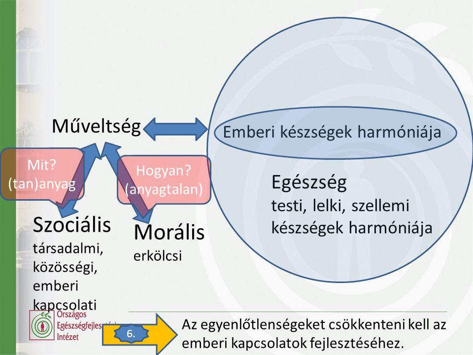 Szociális társadalmi, közösségi, emberi kapcsolati Morális erkölcsi