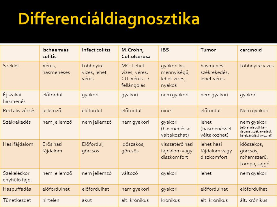 Differenciáldiagnosztika