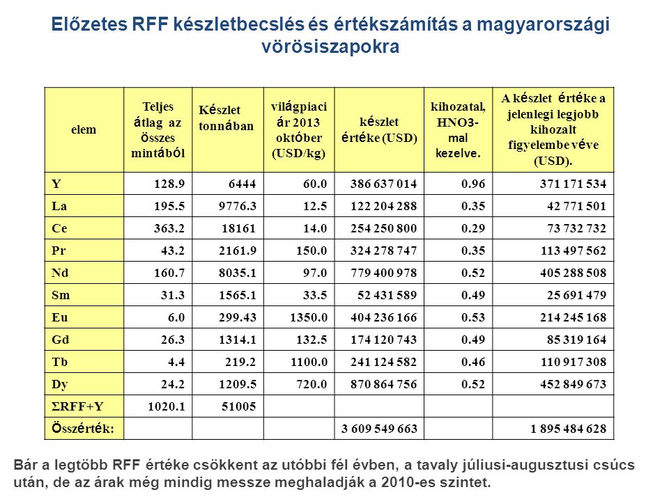 Előzetes RFF készletbecslés és értékszámítás a magyarországi vörösiszapokra