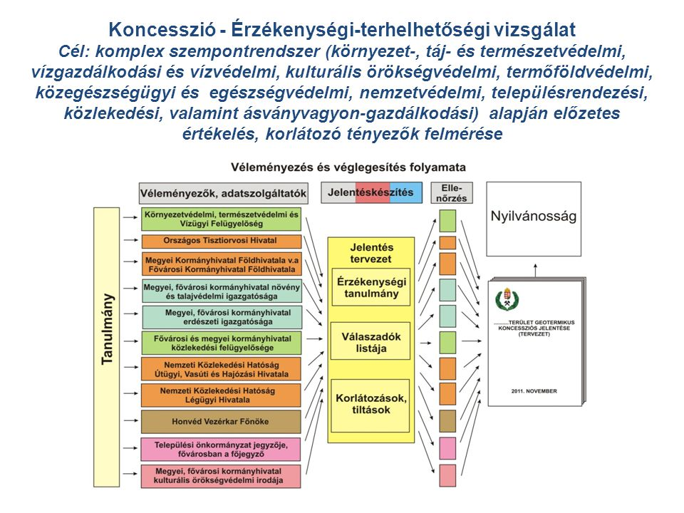 Koncesszió - Érzékenységi-terhelhetőségi vizsgálat
