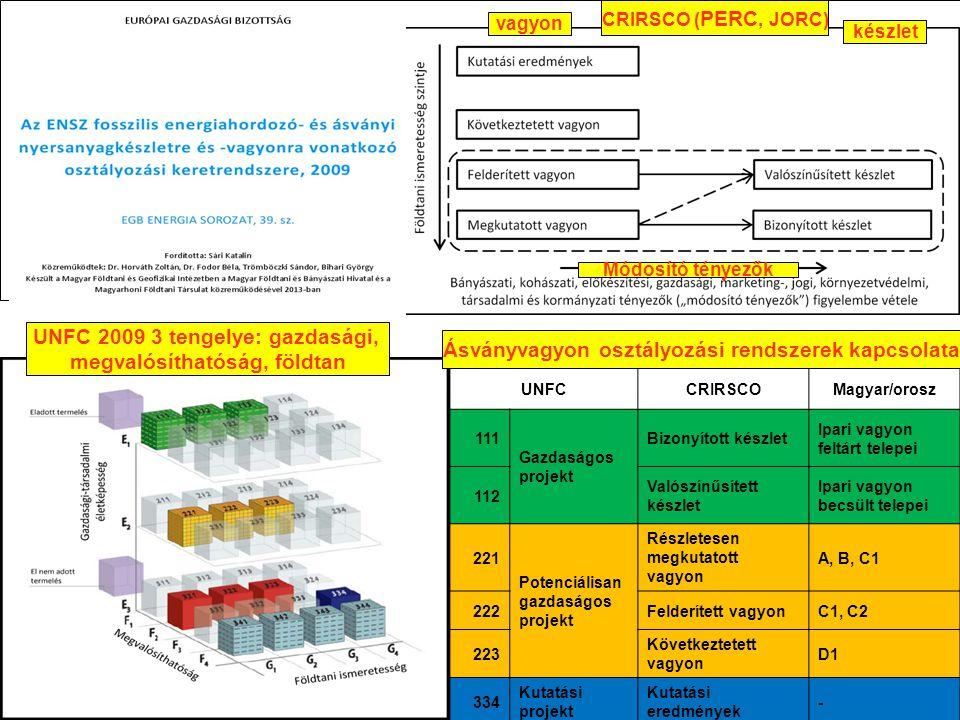 UNFC – CRIRSCO – magyar rendszer összeegyeztetése