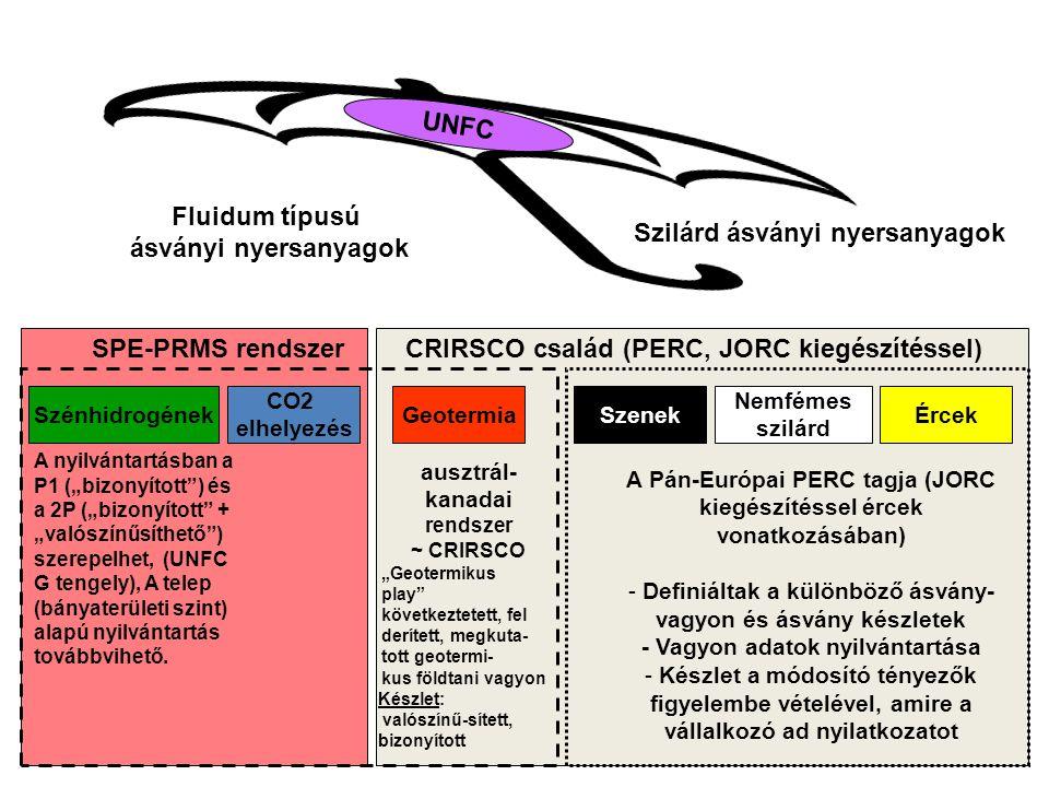 UNFC Fluidum típusú ásványi nyersanyagok Szilárd ásványi nyersanyagok