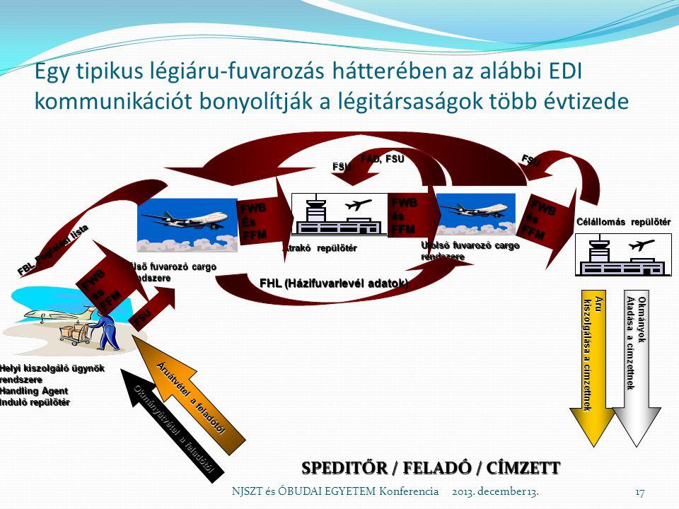 FAD, FSU Egy tipikus légiáru-fuvarozás hátterében az alábbi EDI kommunikációt bonyolítják a légitársaságok több évtizede.