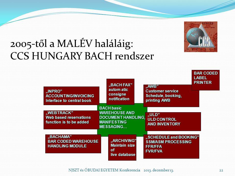 2005-től a MALÉV haláláig: CCS HUNGARY BACH rendszer